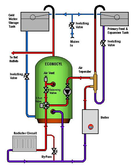 Econocyl Hot Water Cylinders